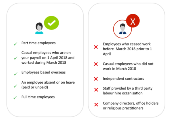 Single Touch Payroll – What ? Why ? When ? Who ? How ?